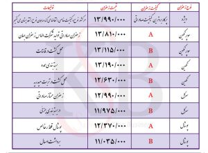 لیست قیمت زعفران صادراتی